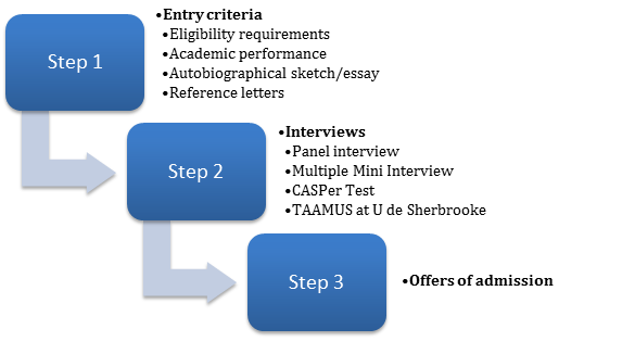 The general steps of the application process are as follows: