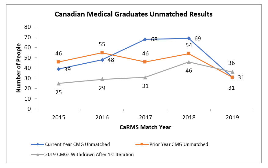 Graph showing Canadian Medical Graduates Unmatched results